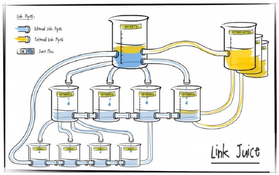 Thuật ngữ về Link Juice
