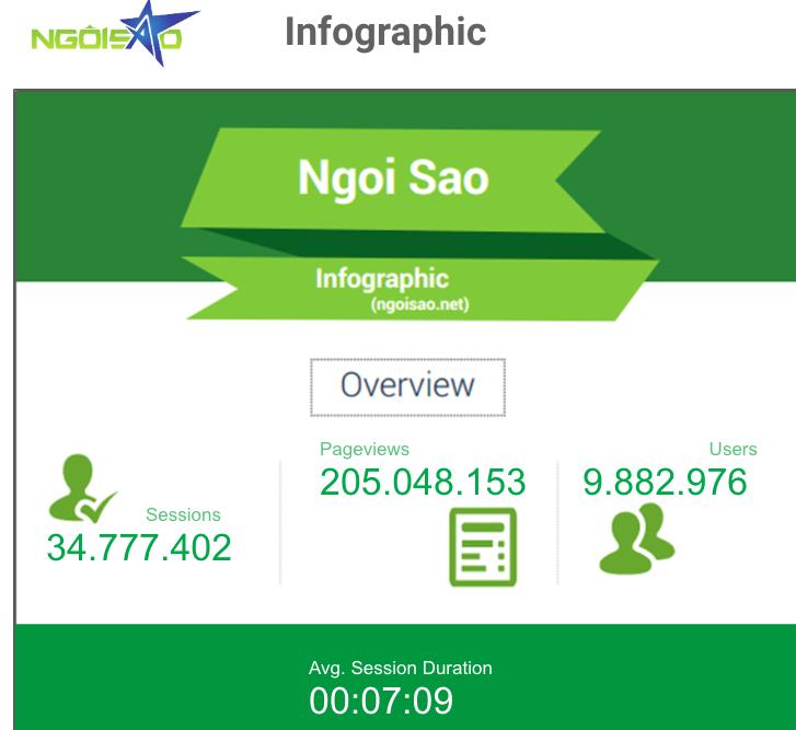 Các chỉ số cơ bản của báo NgoiSao.net